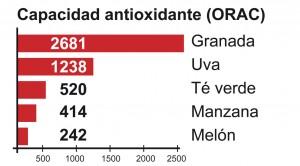 gráfico vitalgrana
